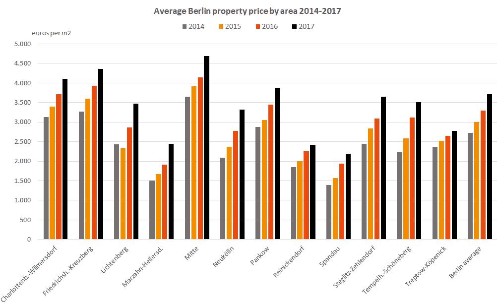 graph price development real estate average